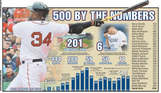 Sept. 13, 2015 -- David Ortiz's 500 HRs