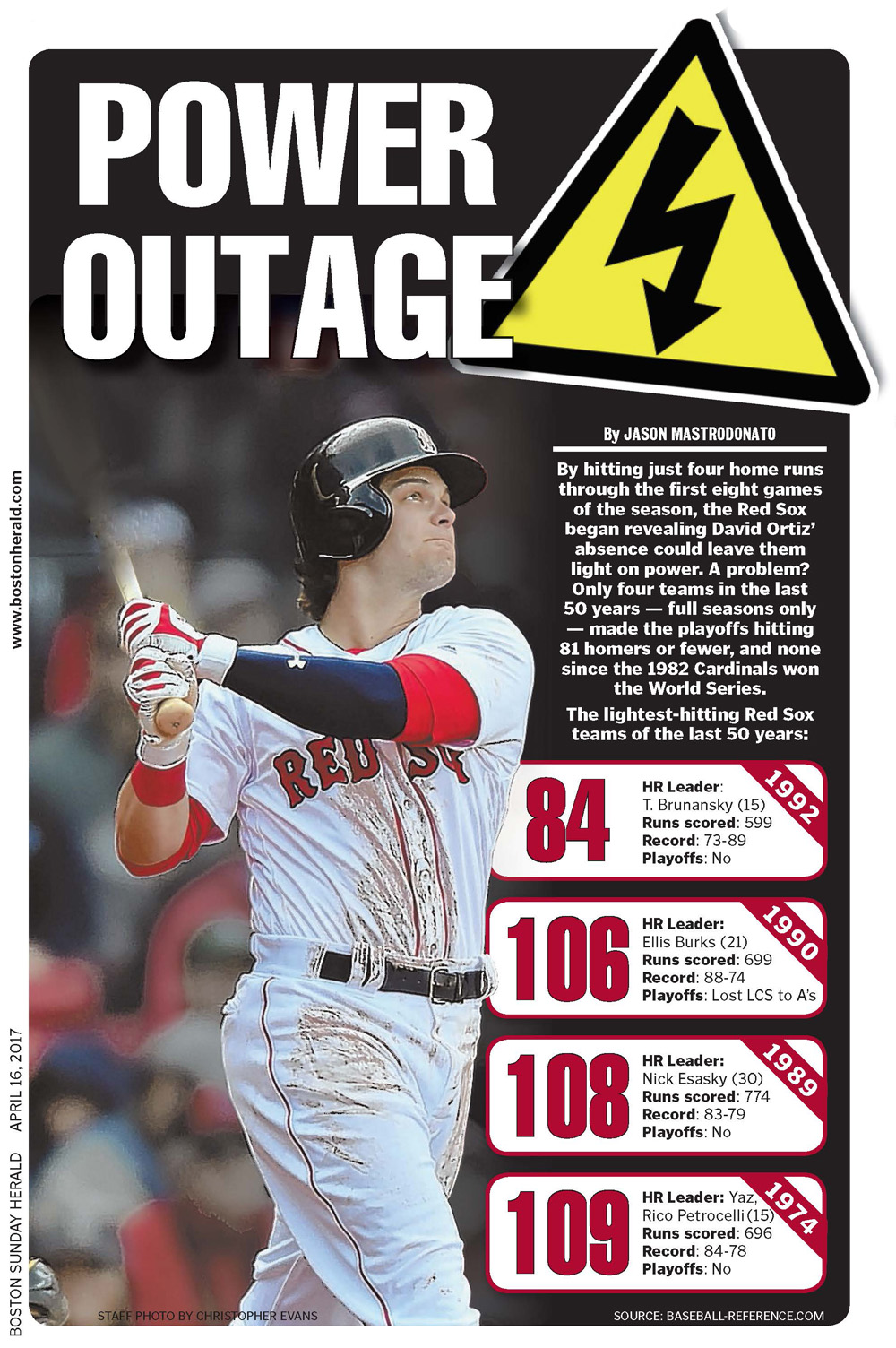 April 16, 2017 -- Red Sox Power Outage